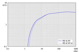 MD 4C NT - 60 Hz下的抽速曲线