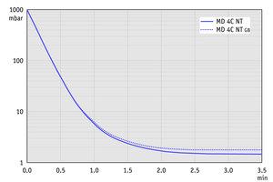 MD 4C NT - 60 Hz下的抽气曲线(10升容积)