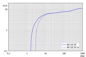 MD 12C NT - 50 Hz下的抽速曲线