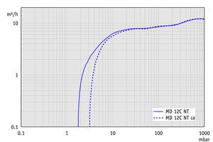 MD 12C NT - 60 Hz下的抽速曲线