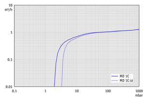 MD 1C - 50 Hz下的抽速曲线