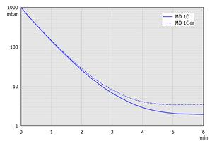 MD 1C - 50 Hz下的抽气曲线(10升容积)