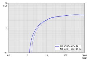 MD 4C NT +AK+EK - 50 Hz下的抽速曲线