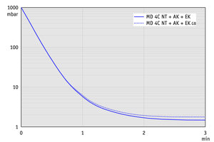 MD 4C NT +AK+EK - 60 Hz下的抽气曲线(10升容积)