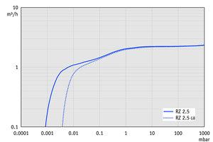 RZ 2.5 - 50 Hz下的抽速曲线