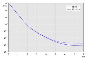 RZ 2.5 - 50 Hz下的抽气曲线(10升容积)