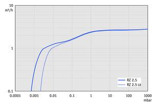 RZ 2.5 - 60 Hz下的抽速曲线
