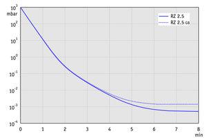 RZ 2.5 - 60 Hz下的抽气曲线(10升容积)