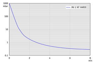 MV 2 NT VARIO - 抽气曲线(10升容积)