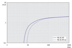 MZ 2C NT - 50 Hz下的抽速曲线